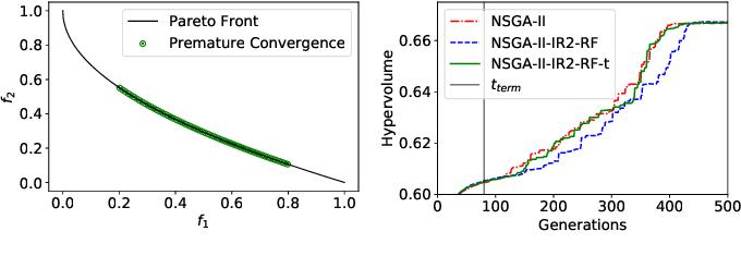 Figure 3 for Enhanced Innovized Repair Operator for Evolutionary Multi- and Many-objective Optimization