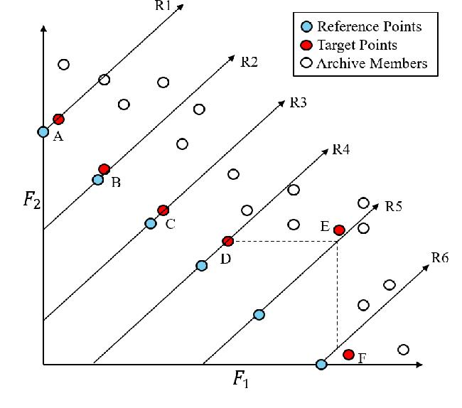 Figure 4 for Enhanced Innovized Repair Operator for Evolutionary Multi- and Many-objective Optimization