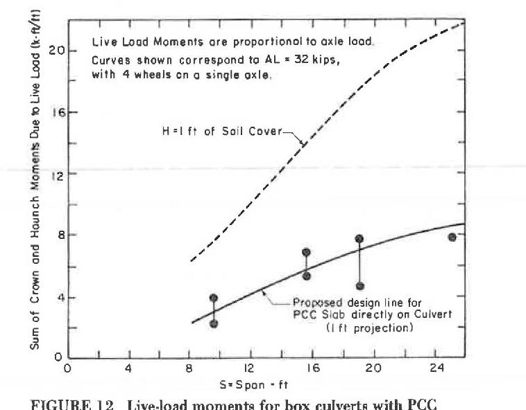 PDF] DESIGN OF CORRUGATED METAL BOX CULVERTS - Semantic Scholar