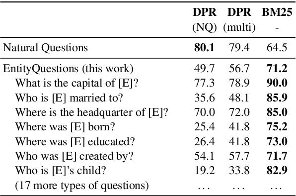 Figure 1 for Simple Entity-Centric Questions Challenge Dense Retrievers