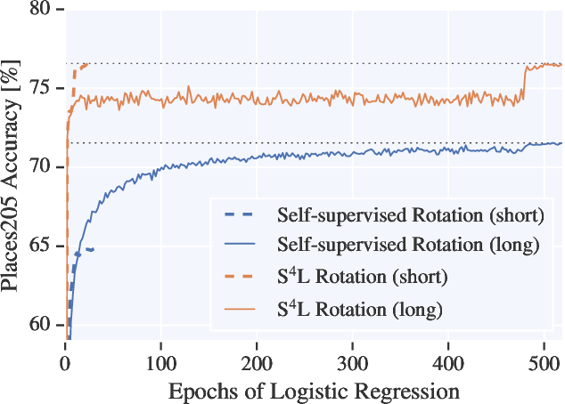 Figure 3 for S$^\mathbf{4}$L: Self-Supervised Semi-Supervised Learning