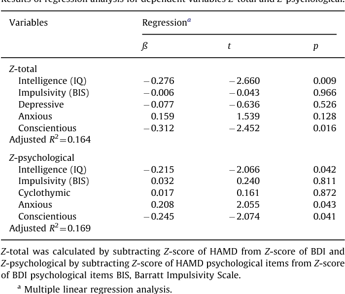 Table 3 Results of regression analysis for dependent variables Z-total and Z-psychological.