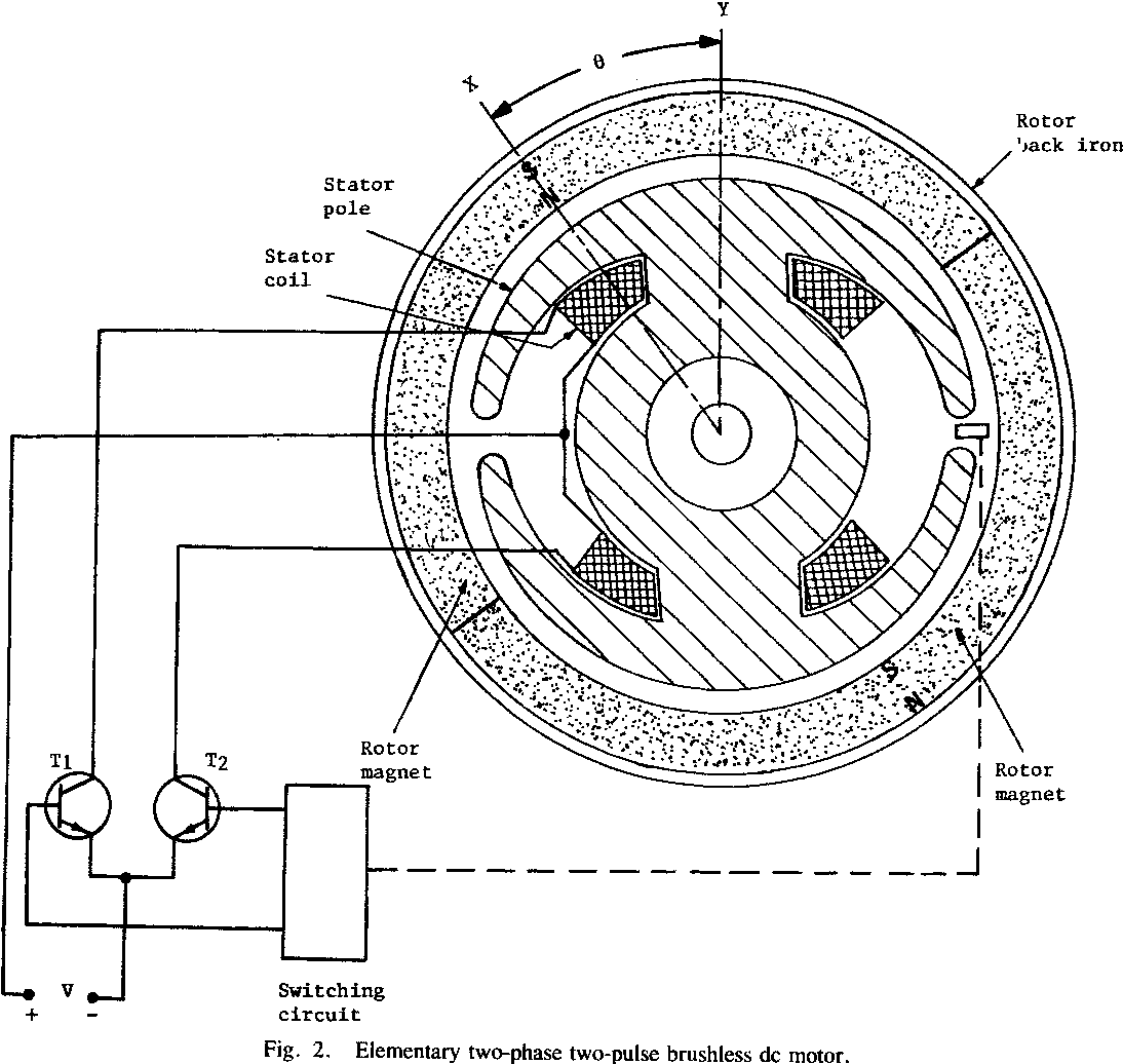 Brushless DC Motors Using Unsymmetrical Field Magnetization ...