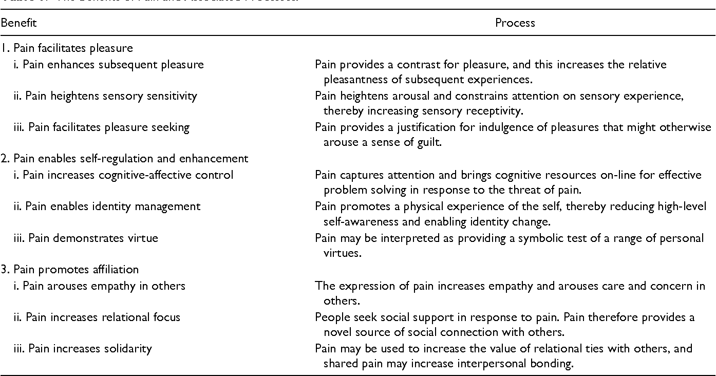 The Benefits of Pain and Associated Processes.