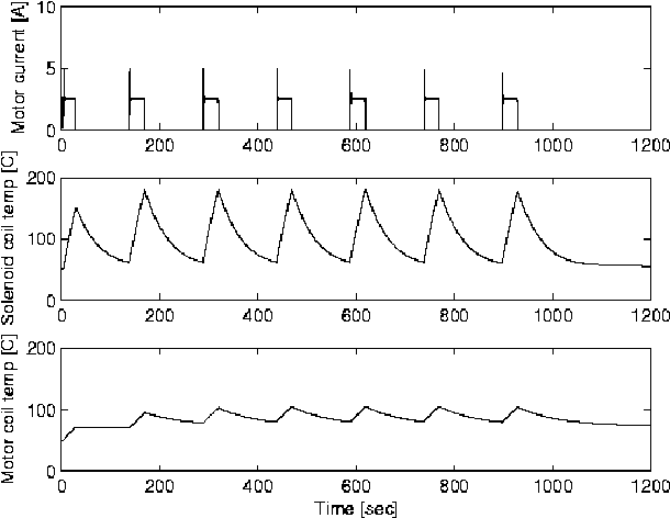 Thermal Modeling of Brushless DC Motor and Brake Solenoid in