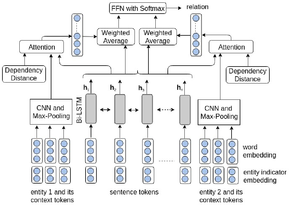 Figure 1 for Effective Attention Modeling for Neural Relation Extraction