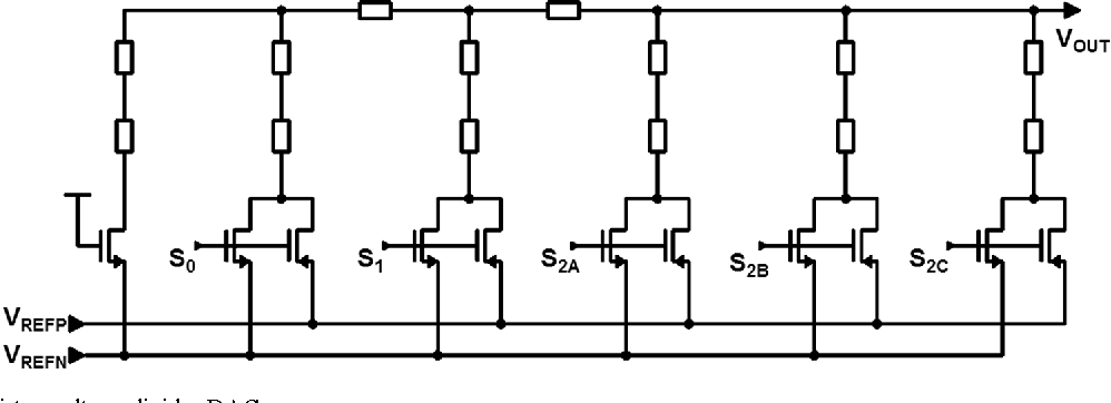 figure 1 from a 20b clockless dac with sub  u221ahz noise and 0 05 ppm   u00b0c stability