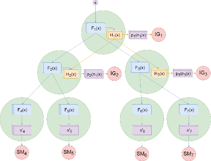 Figure 1 for Conditional Information Gain Networks