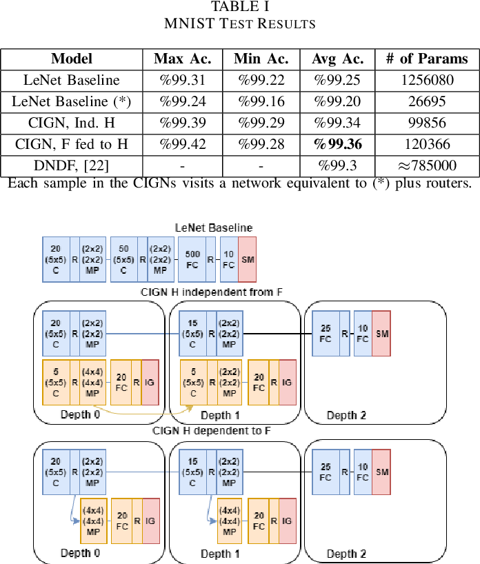 Figure 3 for Conditional Information Gain Networks