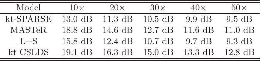 Figure 2 for Video Compressive Sensing for Dynamic MRI