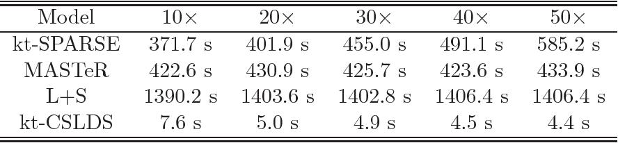 Figure 4 for Video Compressive Sensing for Dynamic MRI
