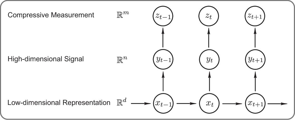 Figure 3 for Video Compressive Sensing for Dynamic MRI