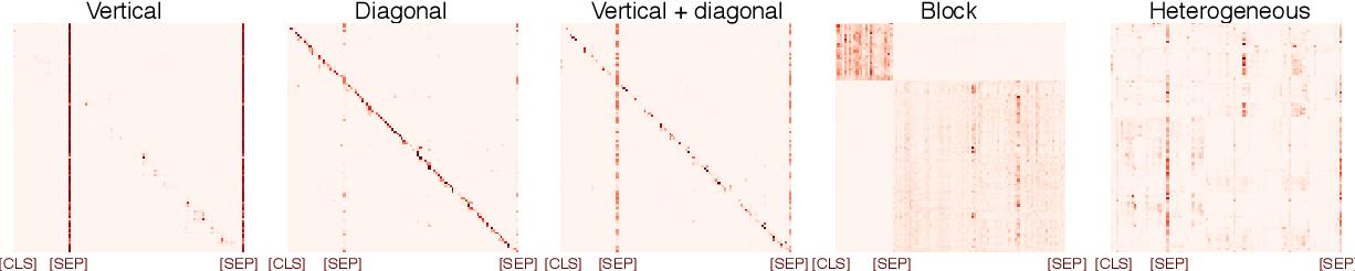 Figure 1 for Revealing the Dark Secrets of BERT