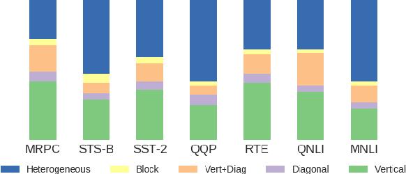 Figure 3 for Revealing the Dark Secrets of BERT