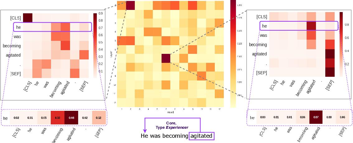 Figure 4 for Revealing the Dark Secrets of BERT