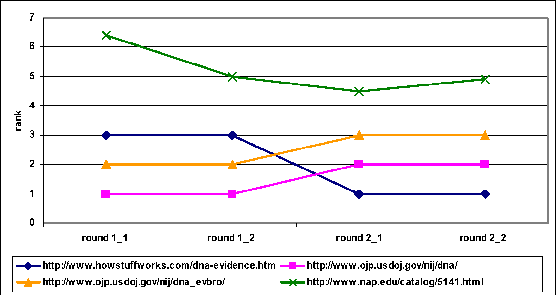 """Figure 3: The changes to the average rankings assigned by Google in the four data collection periods for the query """"DNA evidence"""""""