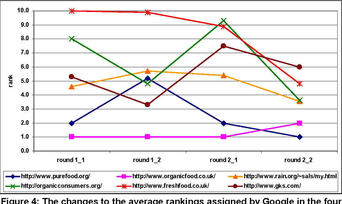 Figure 4: The changes to the average rankings assigned by Google in the four