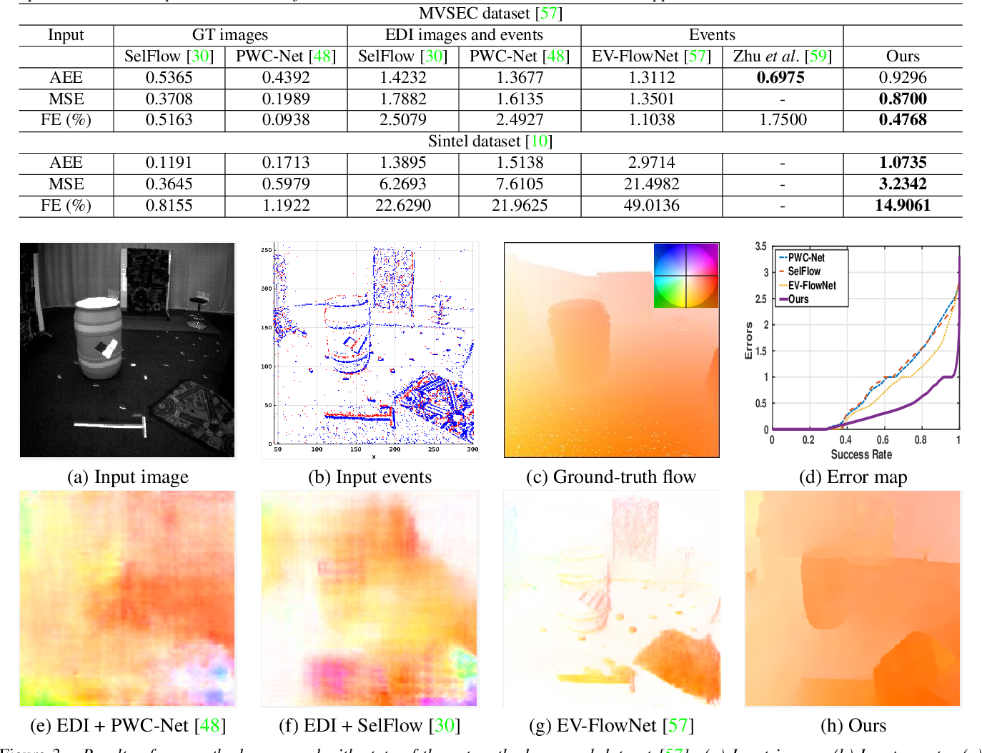 Figure 4 for Single Image Optical Flow Estimation with an Event Camera
