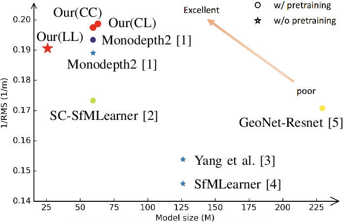 Figure 1 for Self-supervised Depth Estimation Leveraging Global Perception and Geometric Smoothness Using On-board Videos
