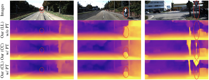 Figure 3 for Self-supervised Depth Estimation Leveraging Global Perception and Geometric Smoothness Using On-board Videos