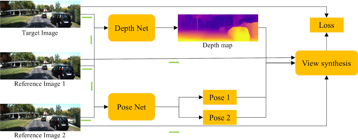 Figure 4 for Self-supervised Depth Estimation Leveraging Global Perception and Geometric Smoothness Using On-board Videos
