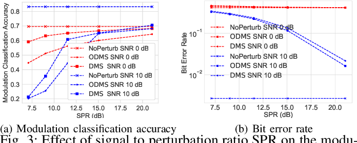 Figure 3 for Communication without Interception: Defense against Deep-Learning-based Modulation Detection