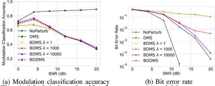 Figure 4 for Communication without Interception: Defense against Deep-Learning-based Modulation Detection