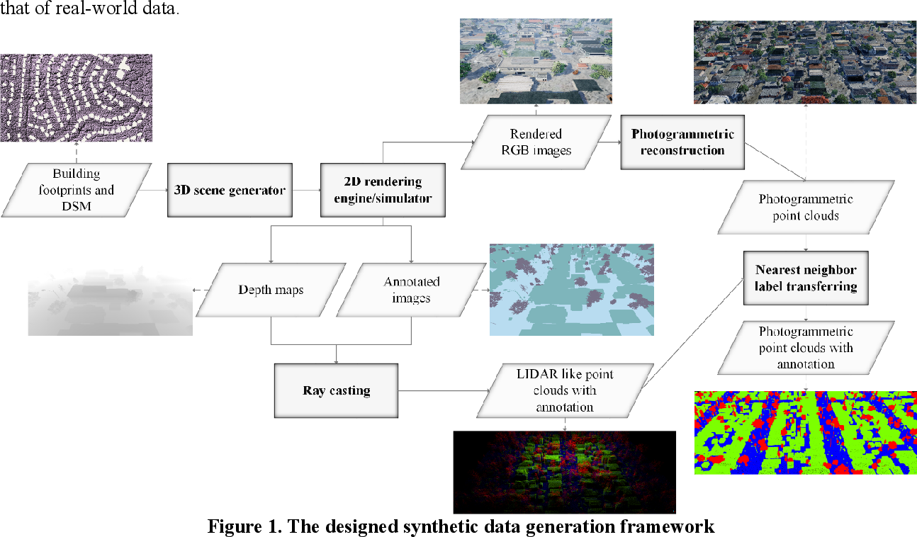 Figure 1 for Generating synthetic photogrammetric data for training deep learning based 3D point cloud segmentation models