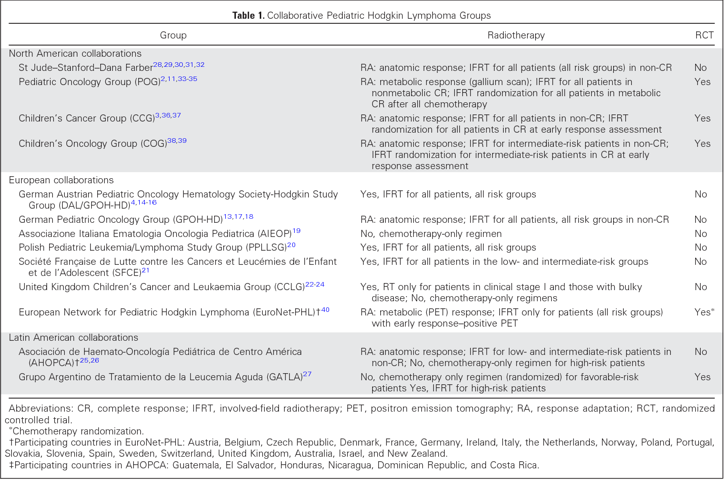 Table 1 from Pediatric Hodgkin Lymphoma  - Semantic Scholar