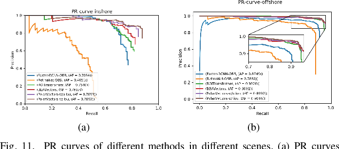 Figure 3 for Learning Polar Encodings for Arbitrary-Oriented Ship Detection in SAR Images