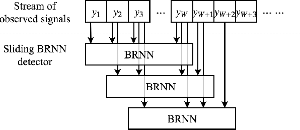 Figure 2 for Deep Neural Network Symbol Detection for Millimeter Wave Communications