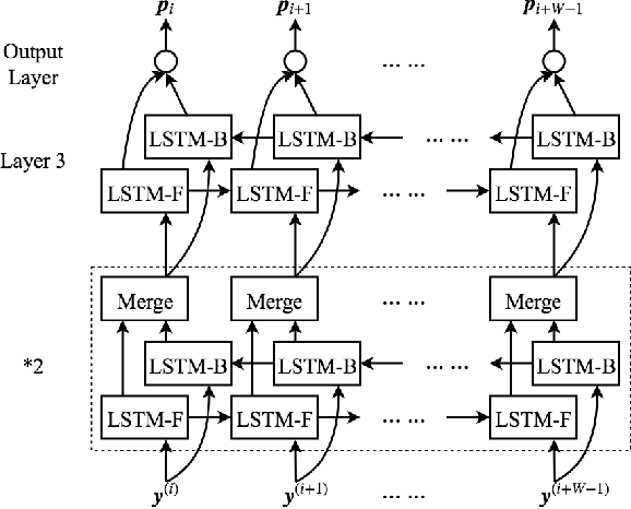 Figure 3 for Deep Neural Network Symbol Detection for Millimeter Wave Communications