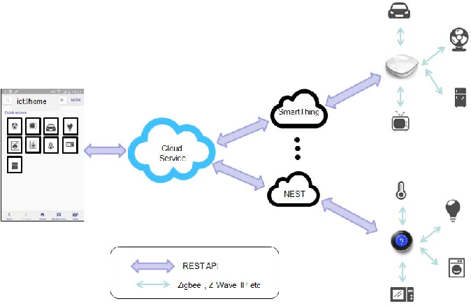 Inter ecosystem compatibility for the Internet of Things using a web