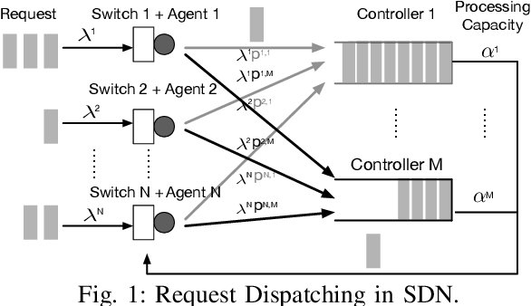 Figure 1 for Multi-Agent Deep Reinforcement Learning for Request Dispatching in Distributed-Controller Software-Defined Networking