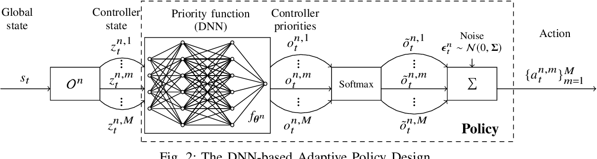 Figure 2 for Multi-Agent Deep Reinforcement Learning for Request Dispatching in Distributed-Controller Software-Defined Networking