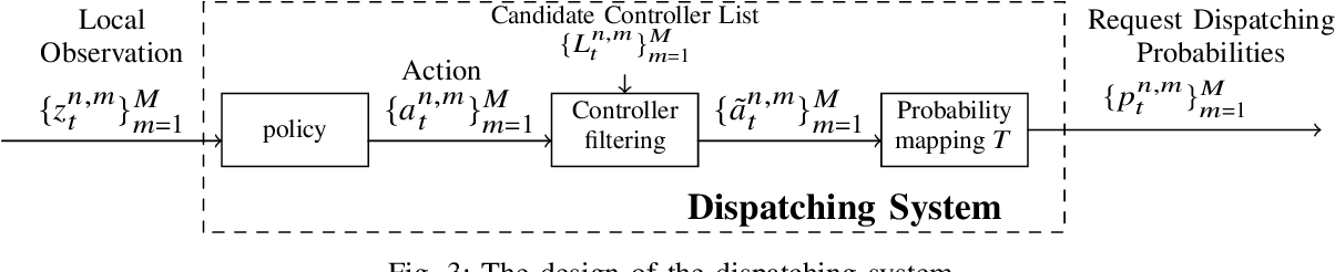 Figure 3 for Multi-Agent Deep Reinforcement Learning for Request Dispatching in Distributed-Controller Software-Defined Networking