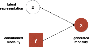 Figure 1 for Variational methods for Conditional Multimodal Deep Learning
