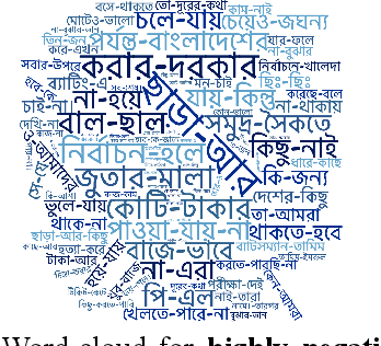 Figure 3 for Sentiment Classification in Bangla Textual Content: A Comparative Study