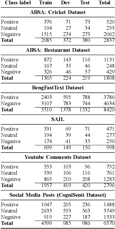 Figure 4 for Sentiment Classification in Bangla Textual Content: A Comparative Study