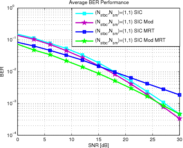 Figure 3 from Hybrid MIMO schemes with MRT precoding and modified