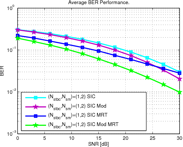 Figure 6 from Hybrid MIMO schemes with MRT precoding and modified