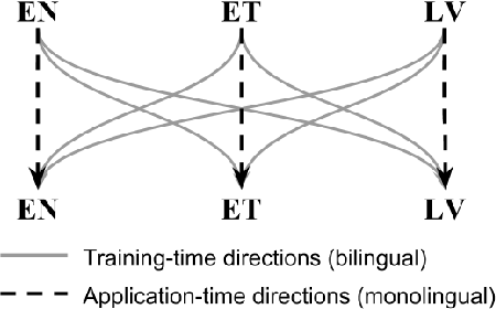 Figure 1 for Grammatical Error Correction and Style Transfer via Zero-shot Monolingual Translation