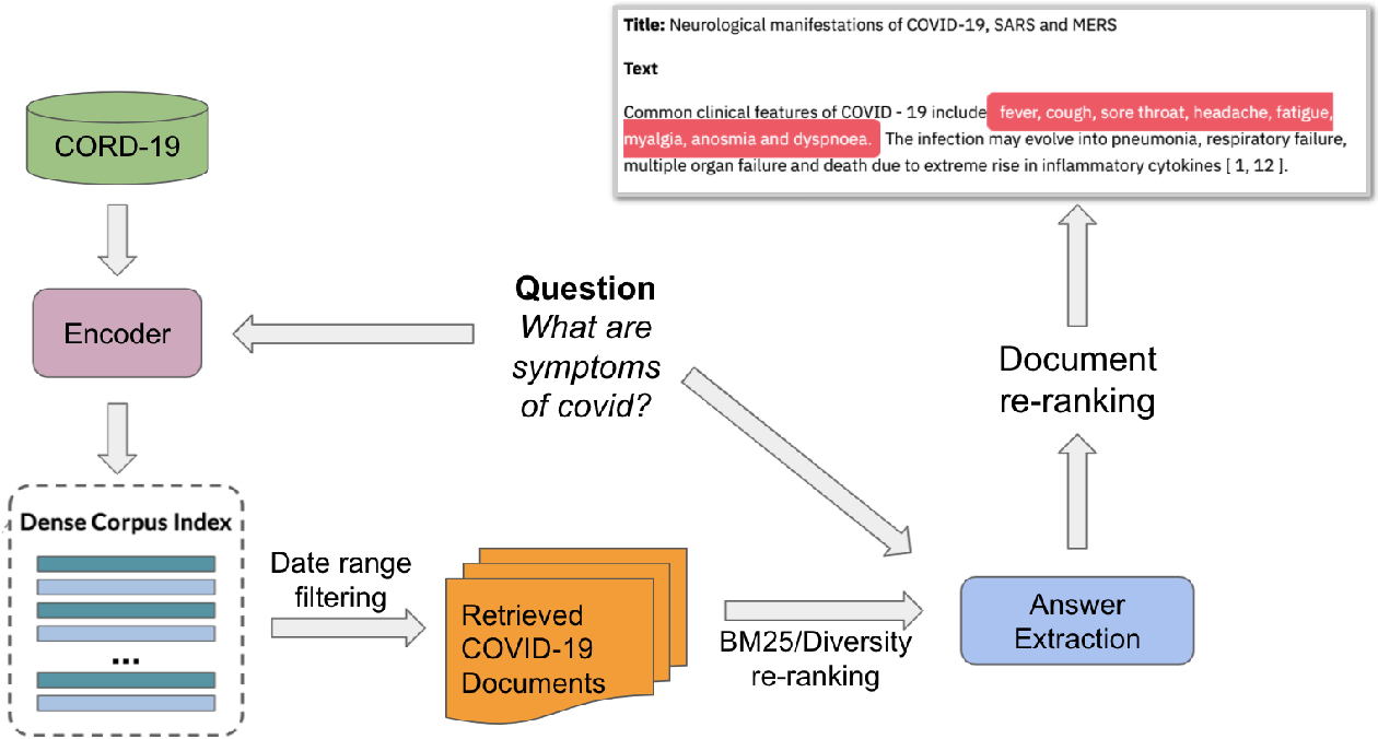 Figure 1 for Open-Domain Question-Answering for COVID-19 and Other Emergent Domains