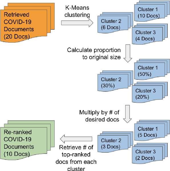 Figure 3 for Open-Domain Question-Answering for COVID-19 and Other Emergent Domains