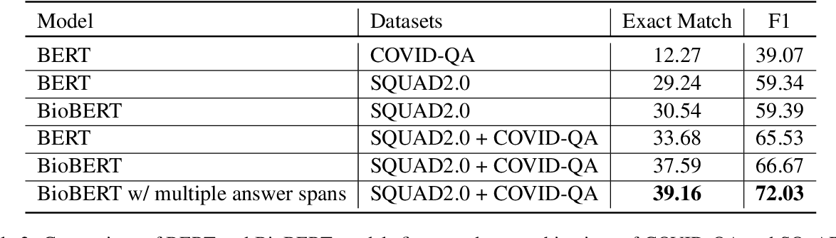 Figure 4 for Open-Domain Question-Answering for COVID-19 and Other Emergent Domains