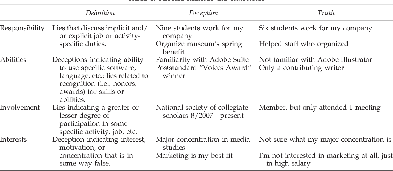 Table 1 from The Effect of Linkedin on Deception in Resumes