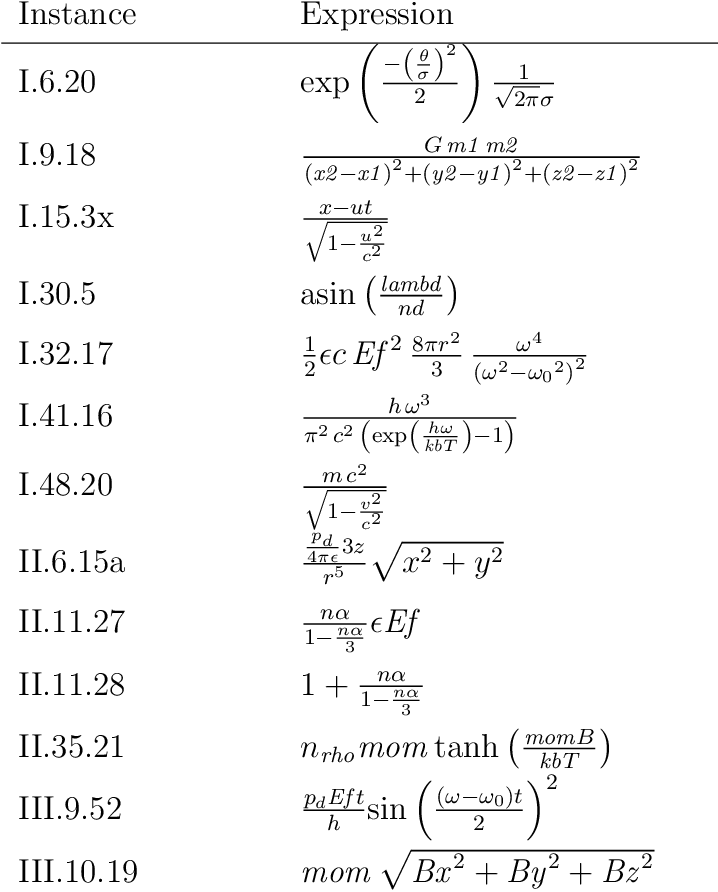 Figure 3 for Using Shape Constraints for Improving Symbolic Regression Models