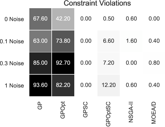 Figure 2 for Using Shape Constraints for Improving Symbolic Regression Models