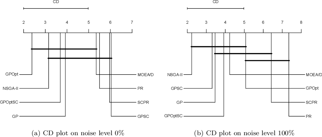 Figure 4 for Using Shape Constraints for Improving Symbolic Regression Models
