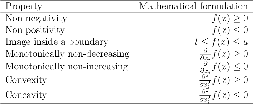 Figure 1 for Using Shape Constraints for Improving Symbolic Regression Models